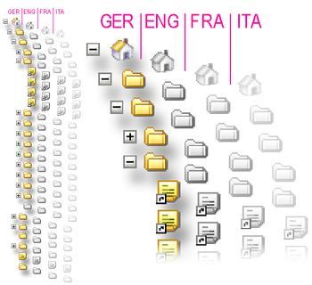multiling_sitemap_big